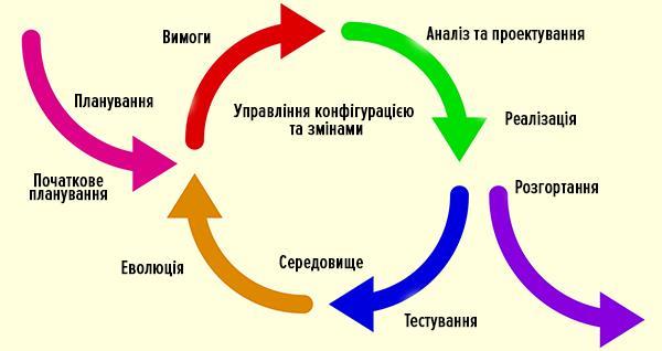 iterativ2