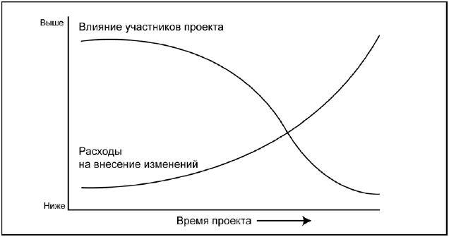 kogda_nachinat_testirovanie