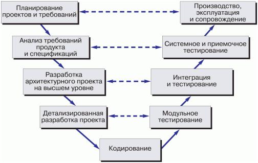 v-model